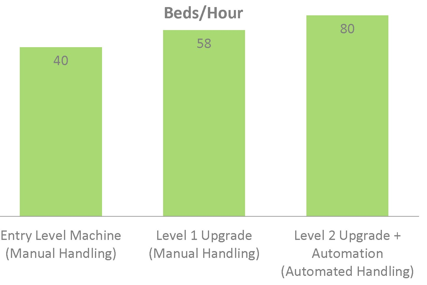 R40-LT Beds per hour chart